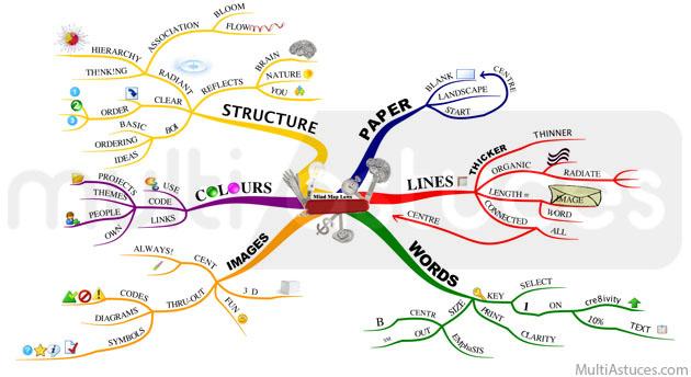 logiciel gratuit Mind Mapping