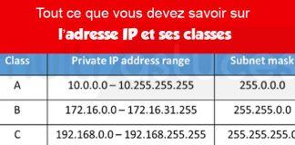 l'adresse IP